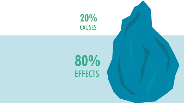 Pareto Principle. Image courtesy Teodesk.com.