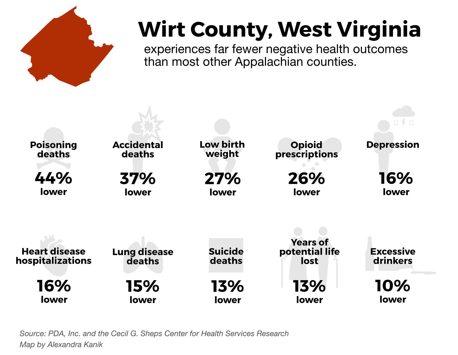 Percentages of state improvement in Wirt County
