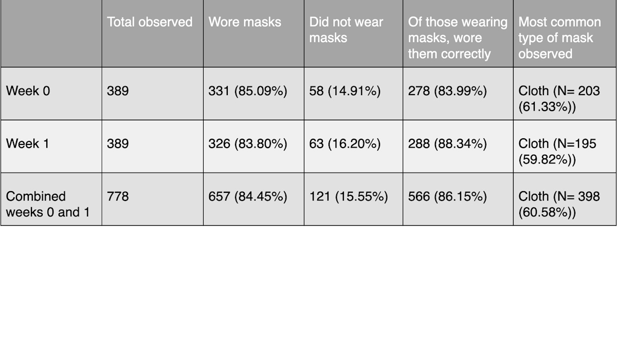 First two weeks' results for mask observation study