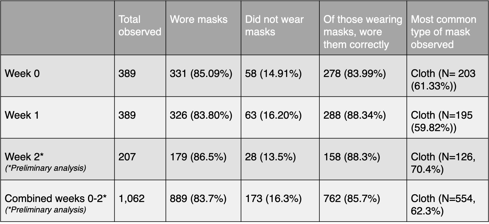 Preliminary results for Week 2 of mask study