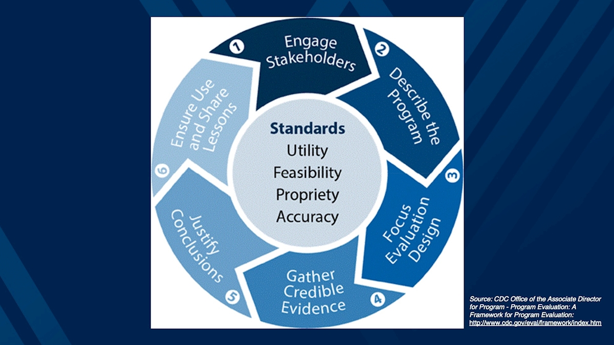 CDC framework for program evaluation depicted by a circular infographic in shades of blue