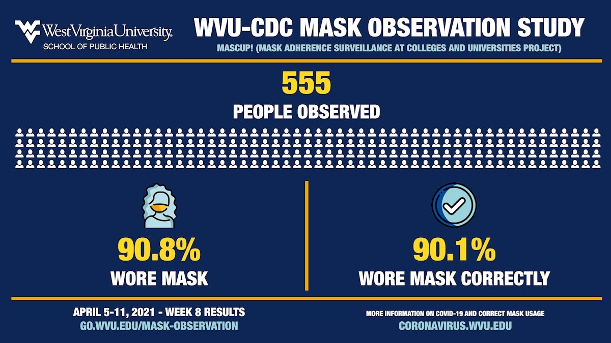 WVU, CDC report week 8 results for 'MASCUP!'